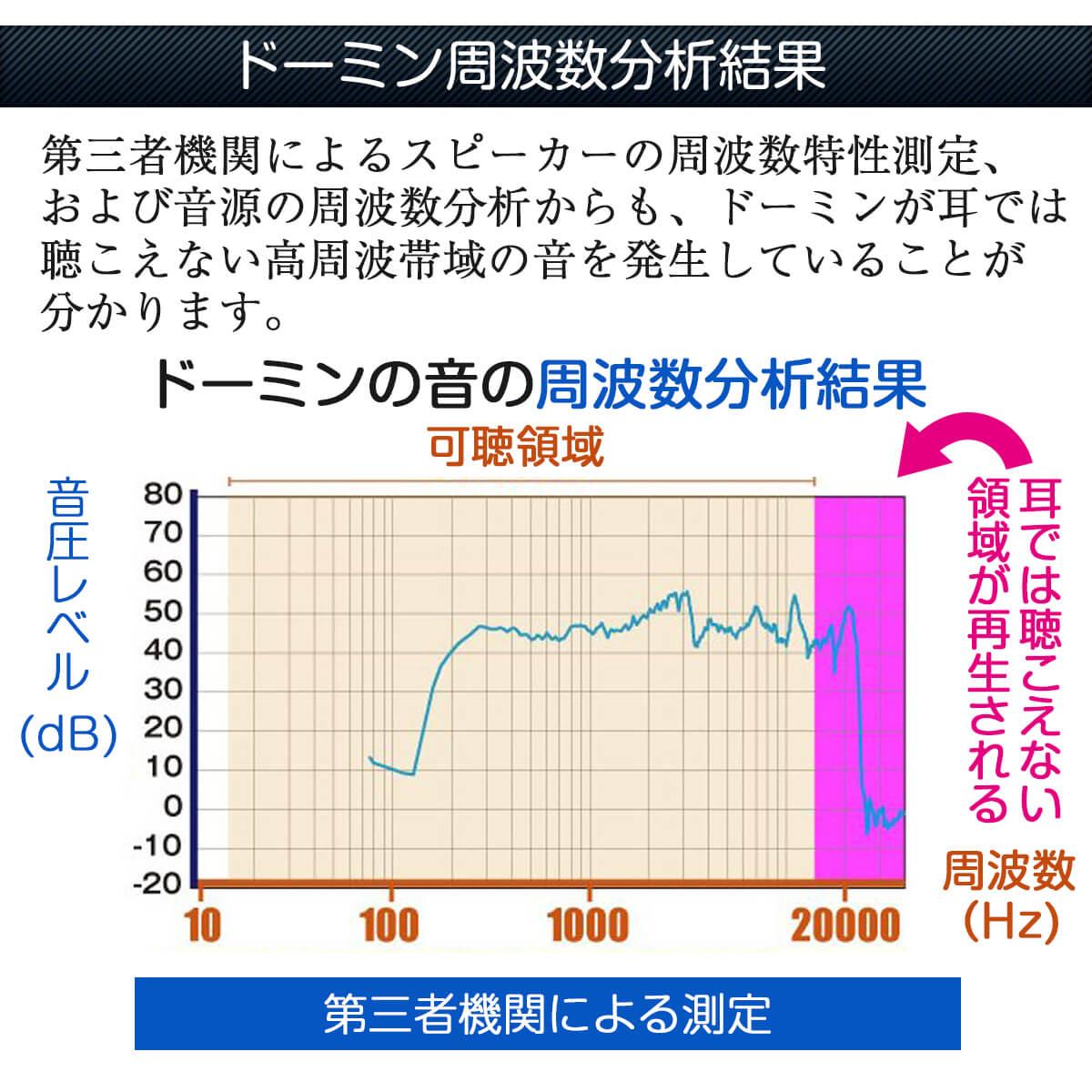 ドーミンの周波数分析結果